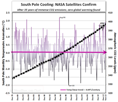 Antarctica south pole cooling 35 years satellite co2 those stubborn facts nov2013