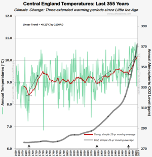 Central england warming temperatures co2 since 1659ad 012214