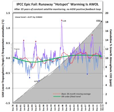 IPCC tropical hotspot fail CO2 satellite dec2013 010714