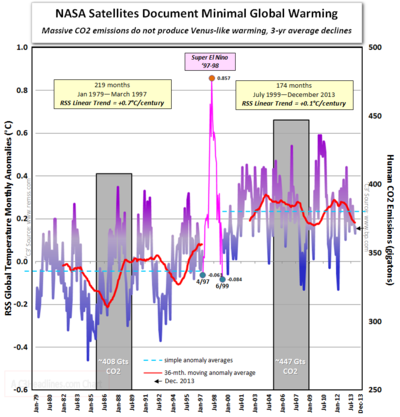 RSS satellite atmosphere global warming since 1979 CO2 super el nino 010514