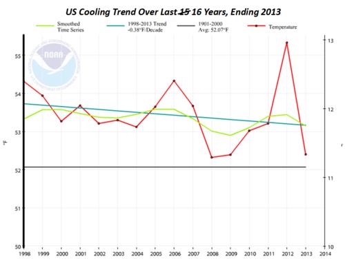 US global cooling NOAA 16 years ending 2013