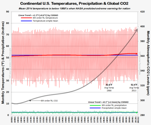 US monthly temps noaa ncdc nasa co2 rain 1895-2013 011914