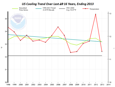 US global cooling NOAA 16 years ending 2013
