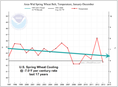 US spring wheat belt 17 years 2013 Noaa-Ncdc