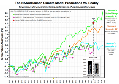 NASA-Hansen climate model predictions global warming vs reality 2013 013114b