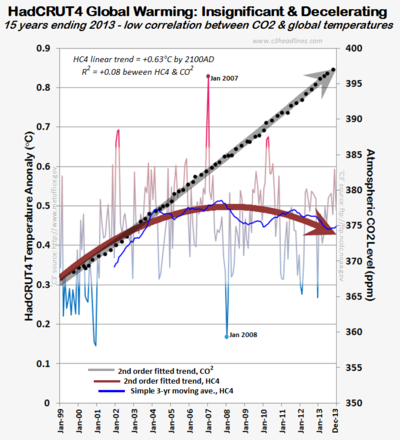 HC4 CO2 global warming last 15 years 2013 021014