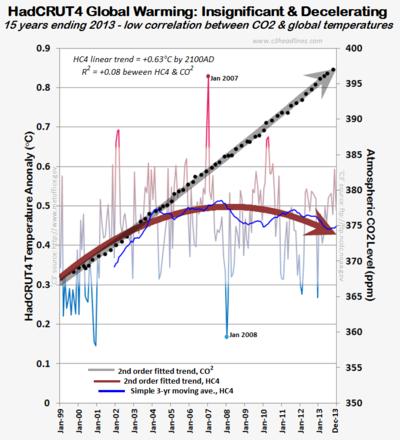 HC4 CO2 global warming last 15 years 2013 021014