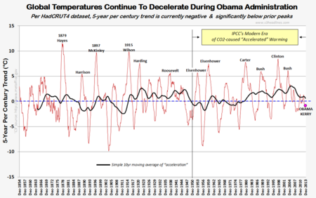 HC4 5 year century trend global warming climate change obama kerry pinocchio 2013 021814
