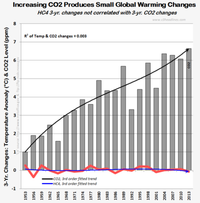HC4 global temperatures CO2 3 year small change those stubborn facts