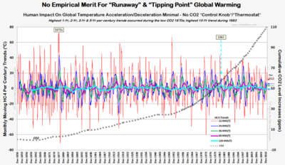 Climate factcheck runaway tipping point global warming no empirical merit those stubborn facts HC4 co2 2013 022314