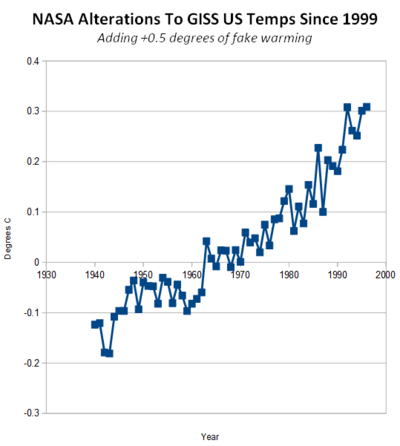 US temperature manipulation to fabricate global warming