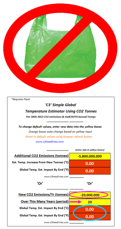 Climate factcheck democrats plastic bags quack anti science global warming co2