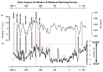 Medieval modern climate warming solar sun related tibet chinese