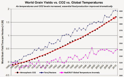 UN IPCC fundamental lies food production CO2 global warming temperatures those stubborn facts