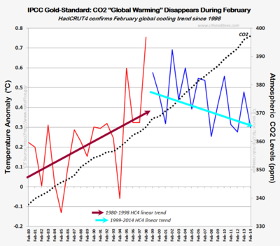 IPCC gold standard hadcrut global warming disappears february 2014 those stubborn facts 040114