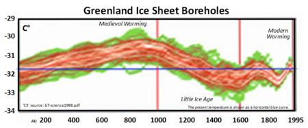 Medieval warming greenland ice sheet boreholes refute ipcc hockey stick fabrication