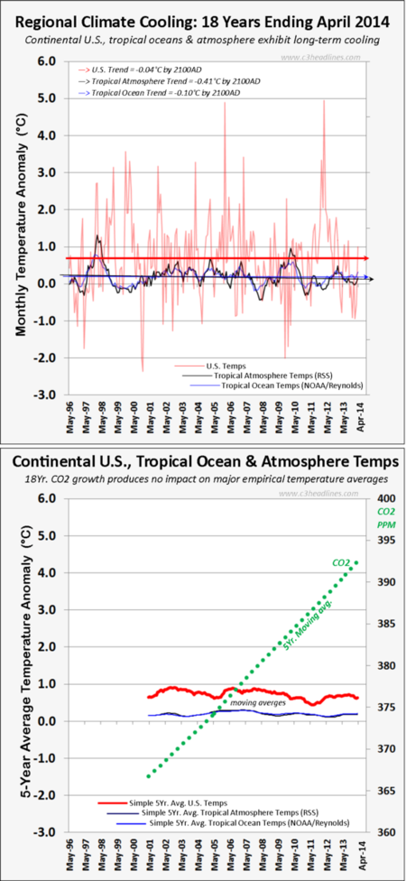 Zero global regional warming 18 years US tropics CO2 Obamas national climate assessment report 050814