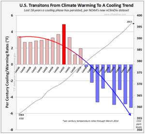 US global warming cooling rates thru march 2014 per noaa 051314