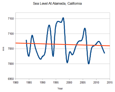 Sea level rise san francisco region 2014
