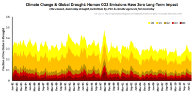 Ipcc global extreme drought co2 failed predictions