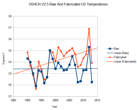 NOAA global warming bias US climate records 060314