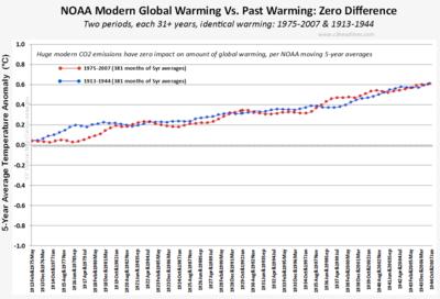NOAA Global Warming CO2 Impact on 5-year averages zero those stubborn facts 061414