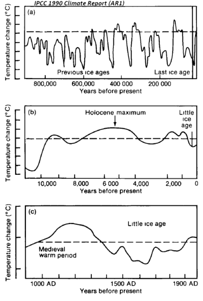 IPCC 1900 climate Report AR1