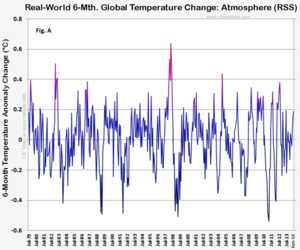 Rss real world 6-month global warming 070814
