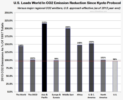 US 2013 CO2 emission reduction versus world 070414