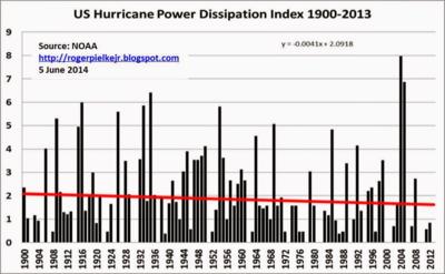 Noaa.hurrint intensity 2014