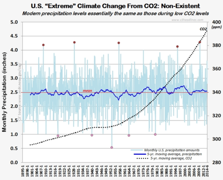 NOAA US precipitation extremes CO2 climate change june2014