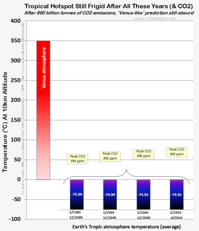 Venus vs Earths tropical frigid hotspot atmosphere co2 june2014