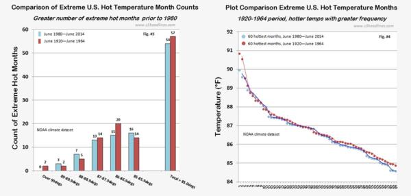 NOAA US Hot Temperature Extremes counts 1920 vs 1980 june2014