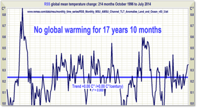 No global warming 17 years rss june2014