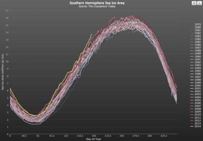 Antarctic sea ice aug 2014