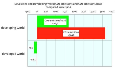 Co2 emission growth per capita growth