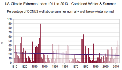 Us temp extremes since 1910 2013