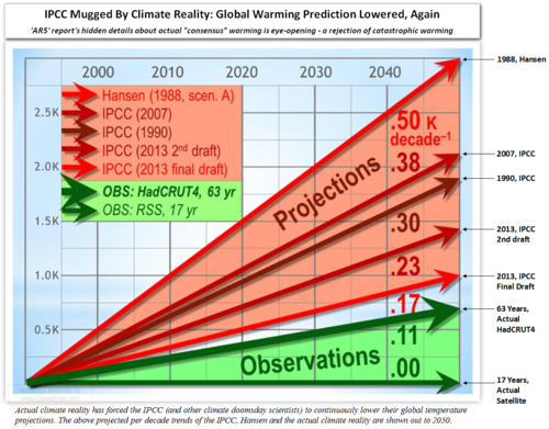 Ipcc ar5 climate reality doomsday cult CO2 warming rejected