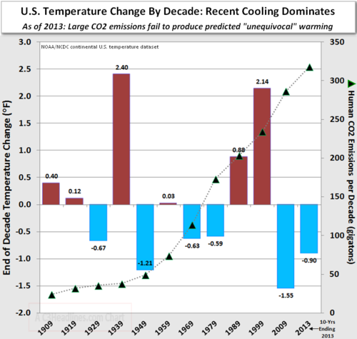 US temperature change CO2 cooling by decade 2013 011513