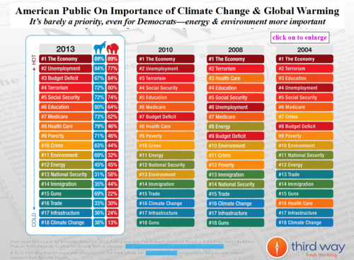 Pew poll 2013 americans climate change ranks lowest priority 011814