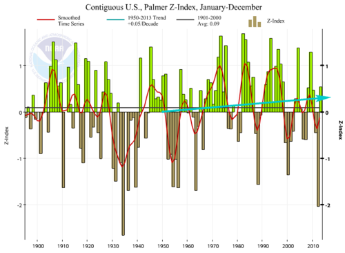 NOAA US Drought Conditions trend since 1950 012014