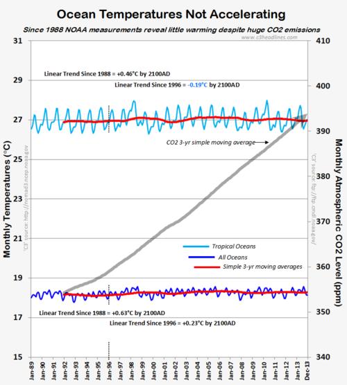 Nasa climate-porn non-existent accelerating global warming oceans 012114