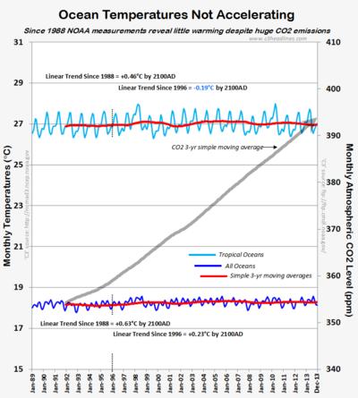 Nasa climate-porn non-existent acceleraring global warming oceans 012114