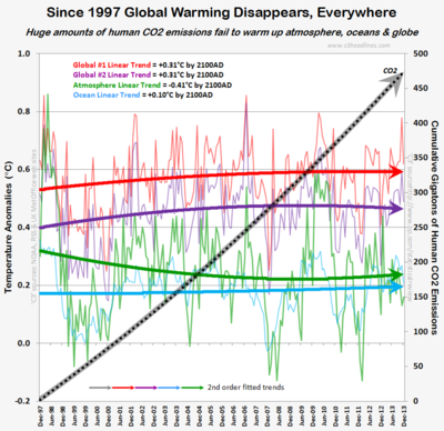 Global warming disappears co2 emissions noaa rss ukmetoffice 16 years 1997 2013 012514