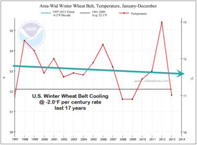 US winter wheat belt cooling 17 years 2013 Noaa-Ncdc