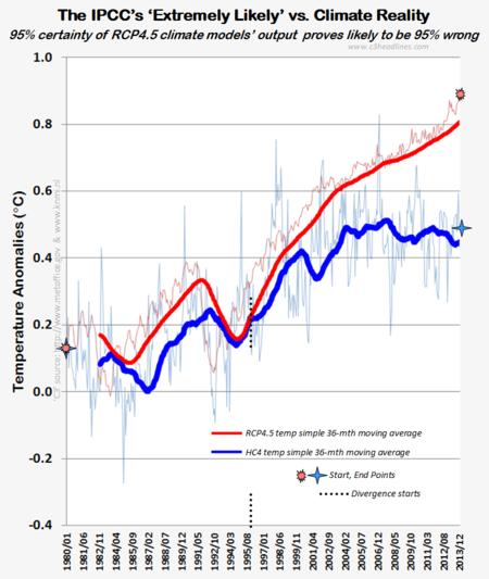 Ipcc climate model rcp45 wrong 95 percent vs hadcrut4 reality 2013 012714