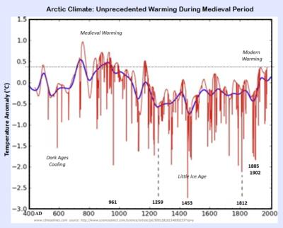 Medieval period unprecedented warming study 012714