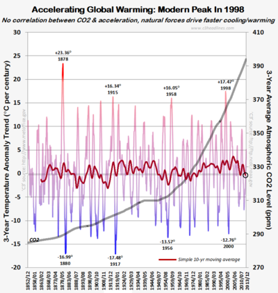 Hadcrut4 accelerating global warming co2 indisputable evidence climate change 2013