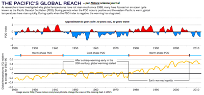 Nature science journal natural global climate change 60 year cycle