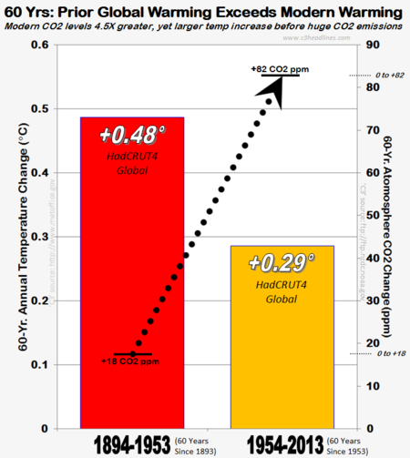 UK HC4 climate science consensus global warming co2 60 year comparison 2013 021014